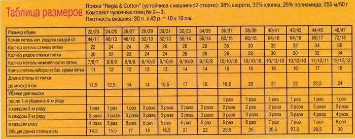 Таблица размеров для вязания спицами носков.